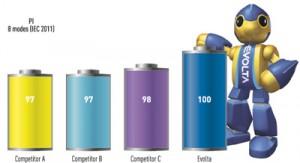 Panasonic batterijen - ze gaan veruit het langste mee